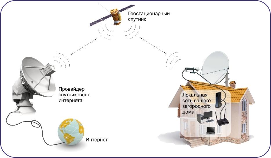 спутниковый интернет в частный дом самара
